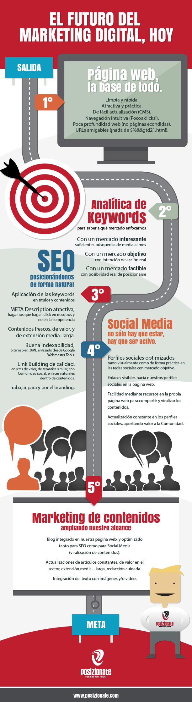infografia diseño web